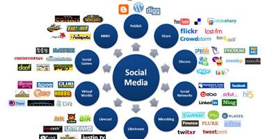 Administrare retele sociale